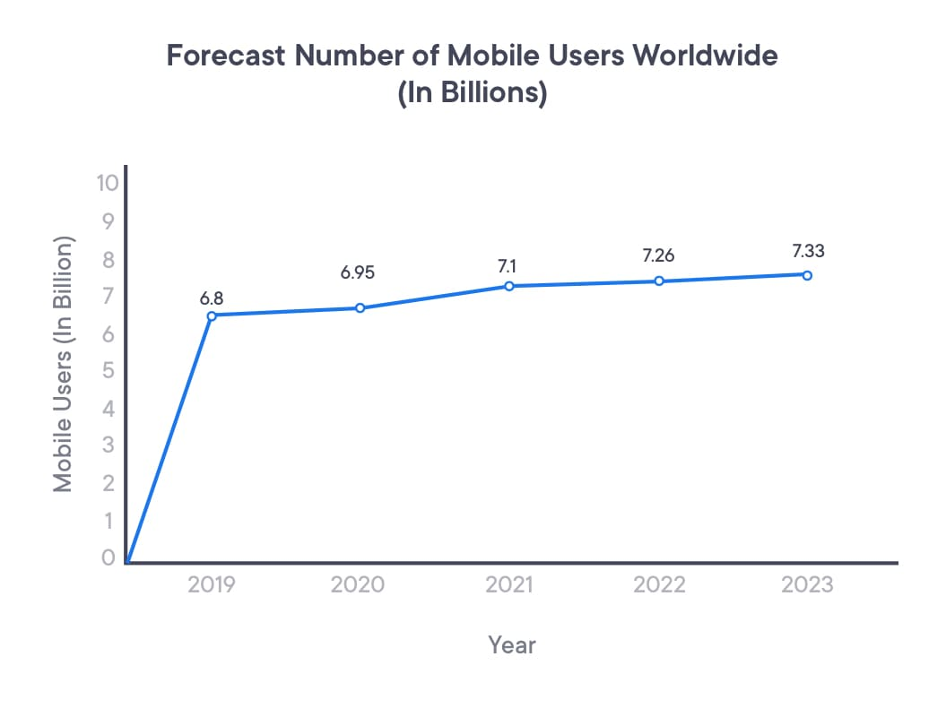 forecast number of mobile users worldwide
