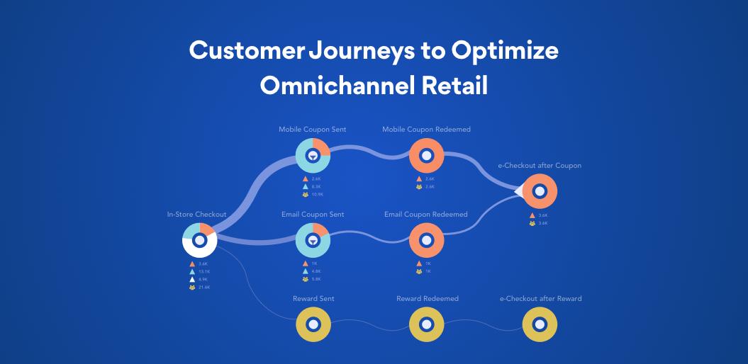 Omnichannel Customer Experience Optimization