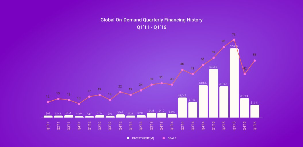 Global on-demand delivery financing history