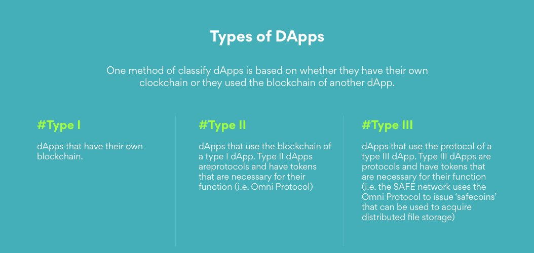 Types of DApps