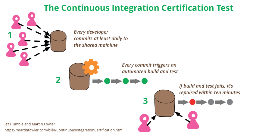 The continuous integration certification test