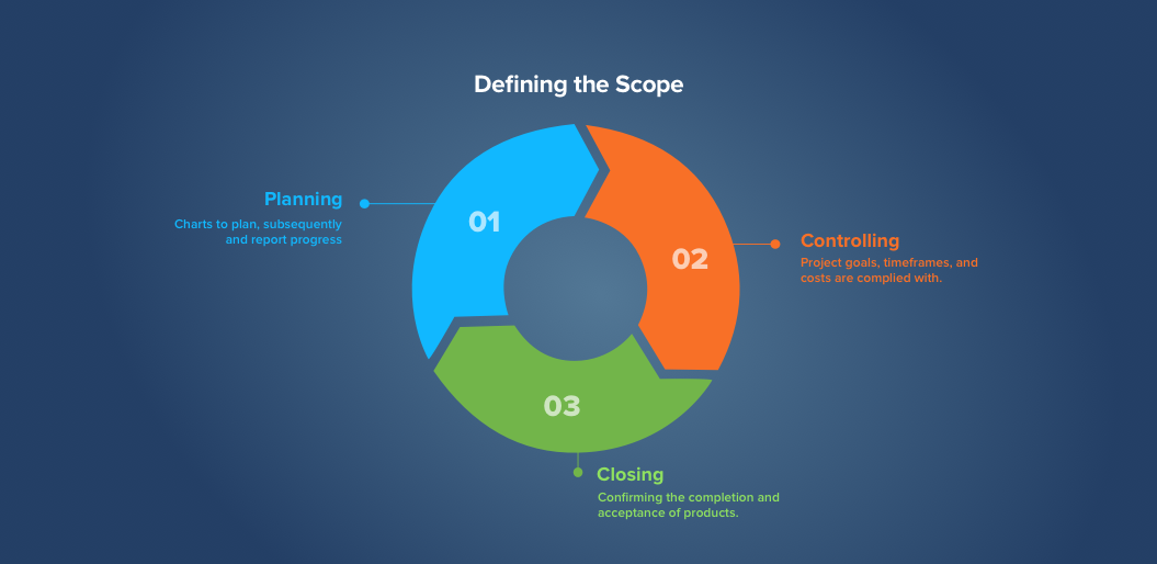 Defining the Scope