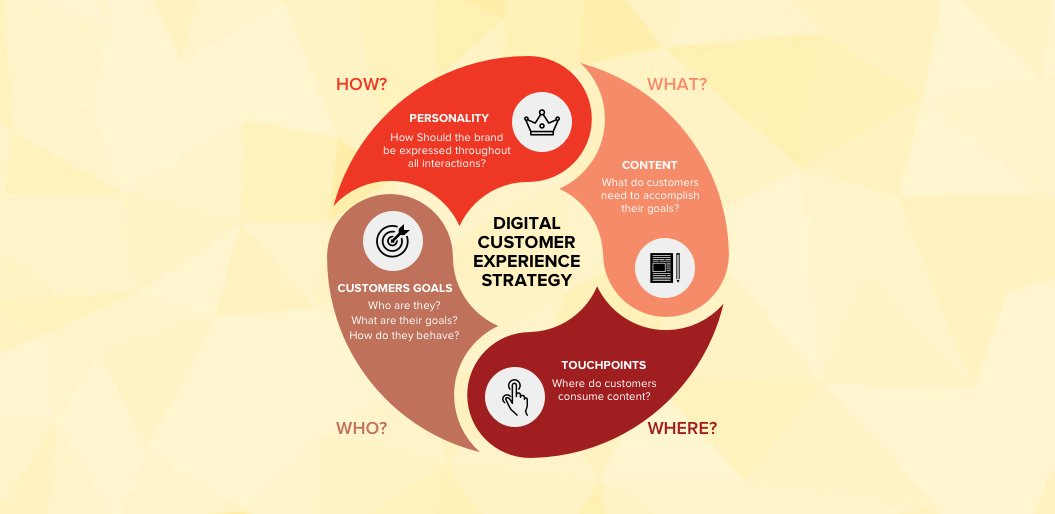 A Digital Customer Experience Strategy