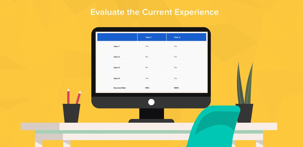Evaluate-the-Current-Experience
