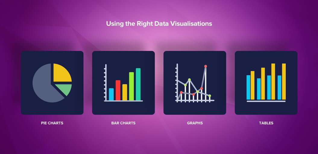 Data visualization for dashboard design