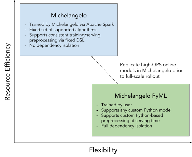 Flexibility vs. resource efficiency tradeoffs in Michelangelo python vs php