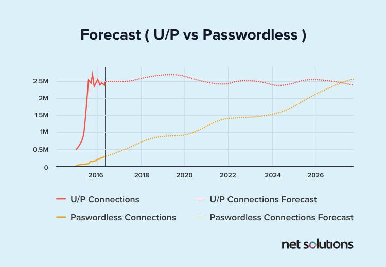 Forecast (UP vs Passwordless)