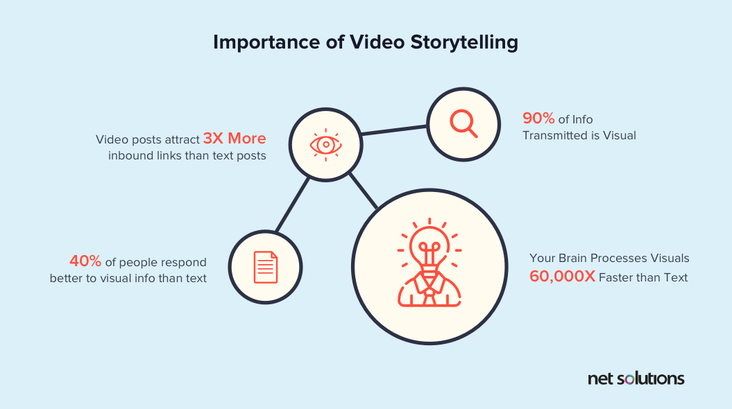 Importance of video storytelling is an evergreen UX Design trend