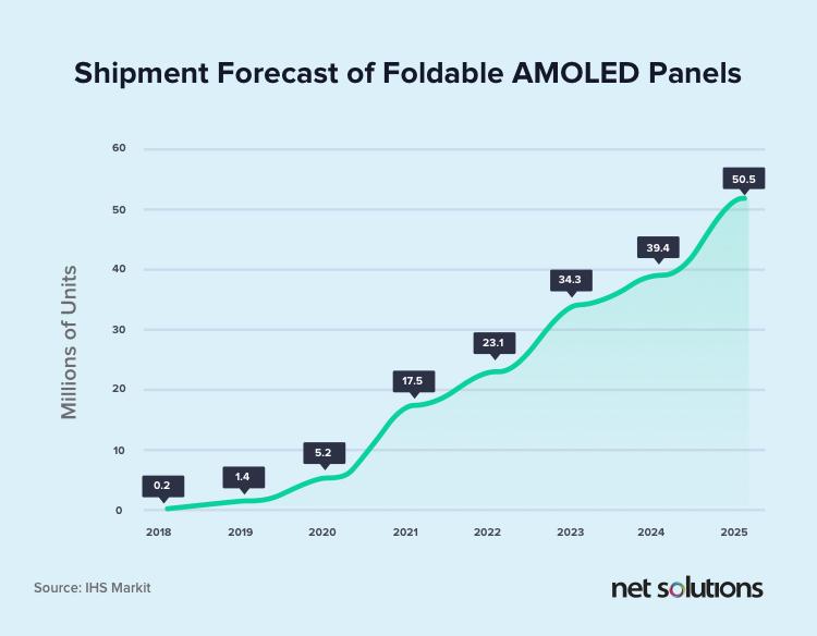 Shipment forecast of foldable AMOLED panels