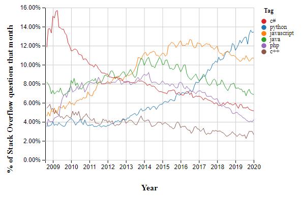 Stack overflow php vs python