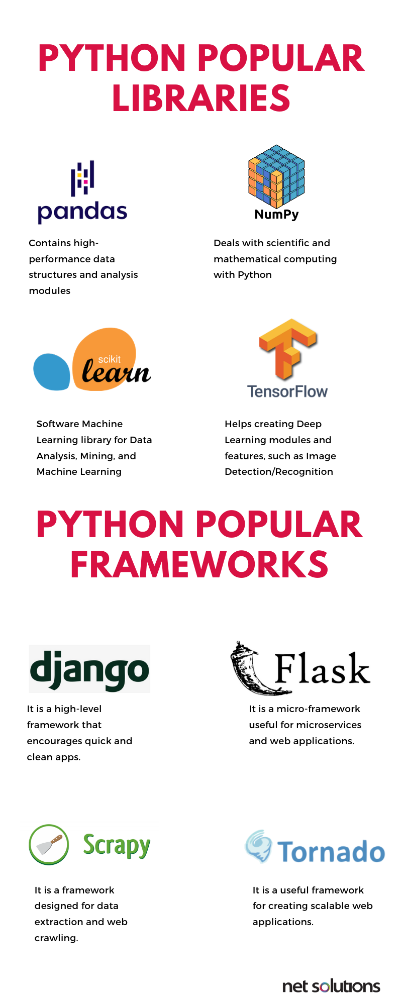 Top Python frameworks and libraries