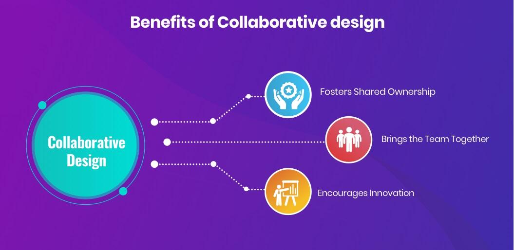 Benefits of Collaborative Design