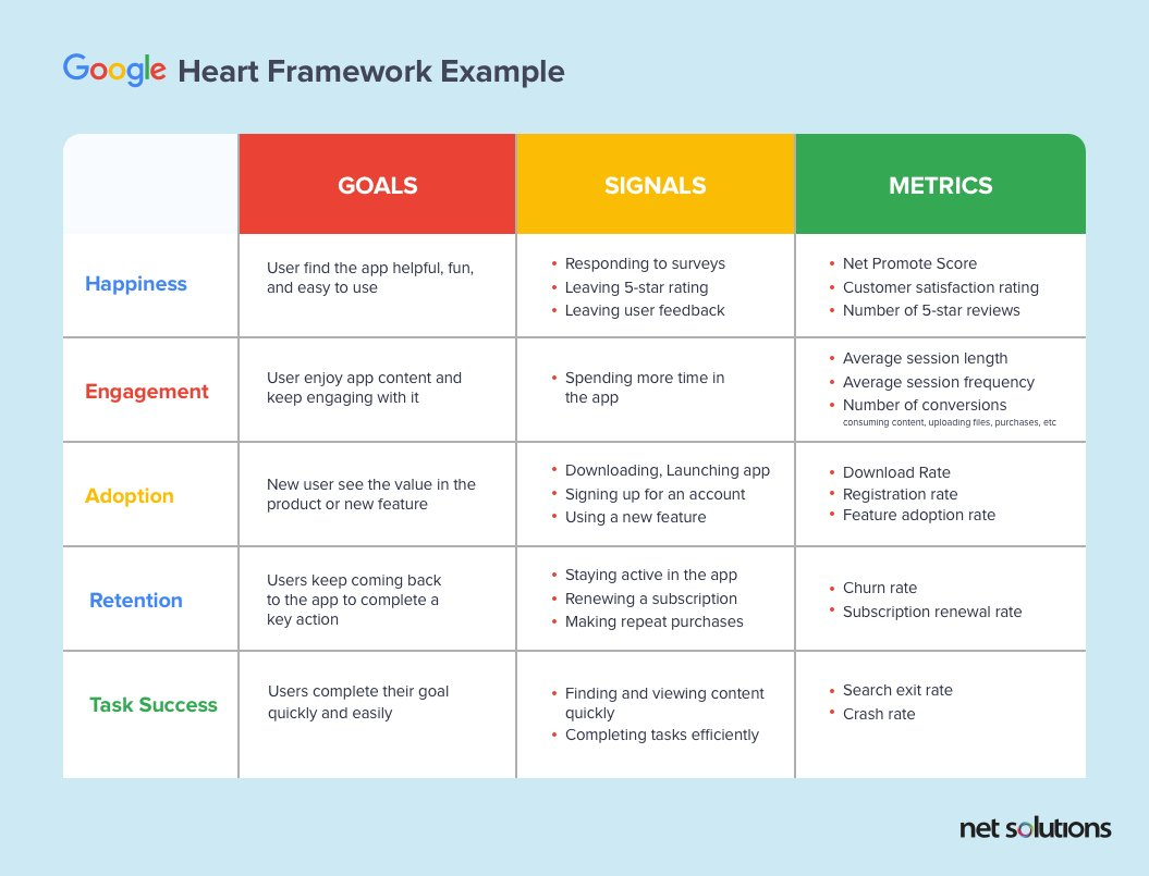 Google HEART framework explained through an example