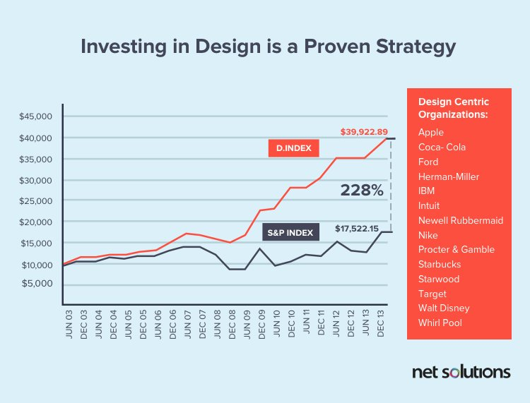 Investing in a UX design agency is a proven strategy