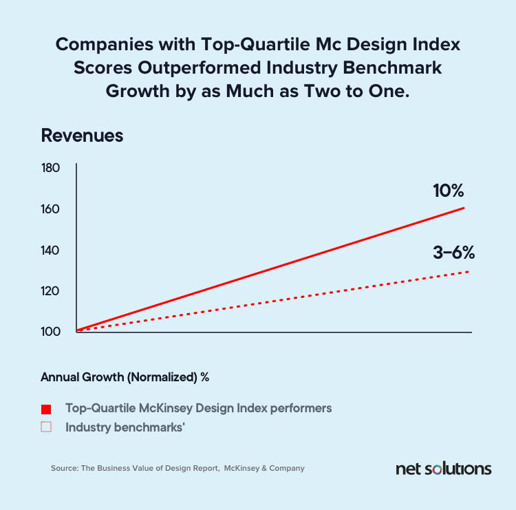 McKinseyCompany-report-showing-design-centric-organizations-increase-their-revenues
