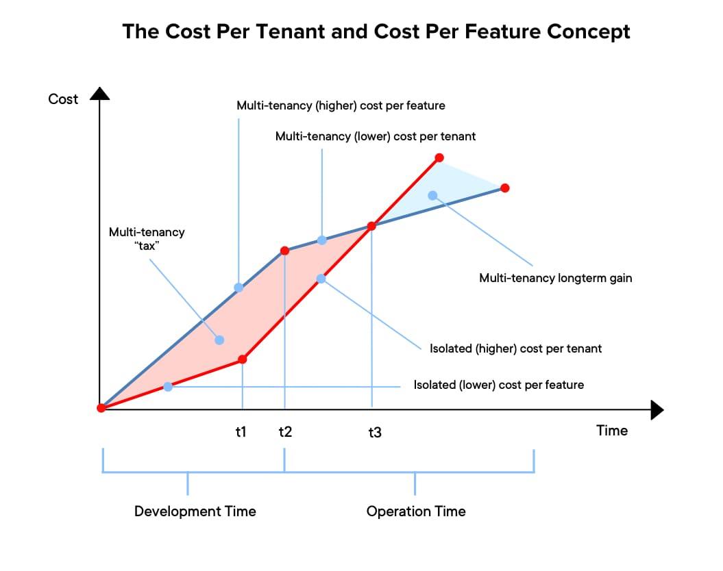 Multi-tenant architecture ROI