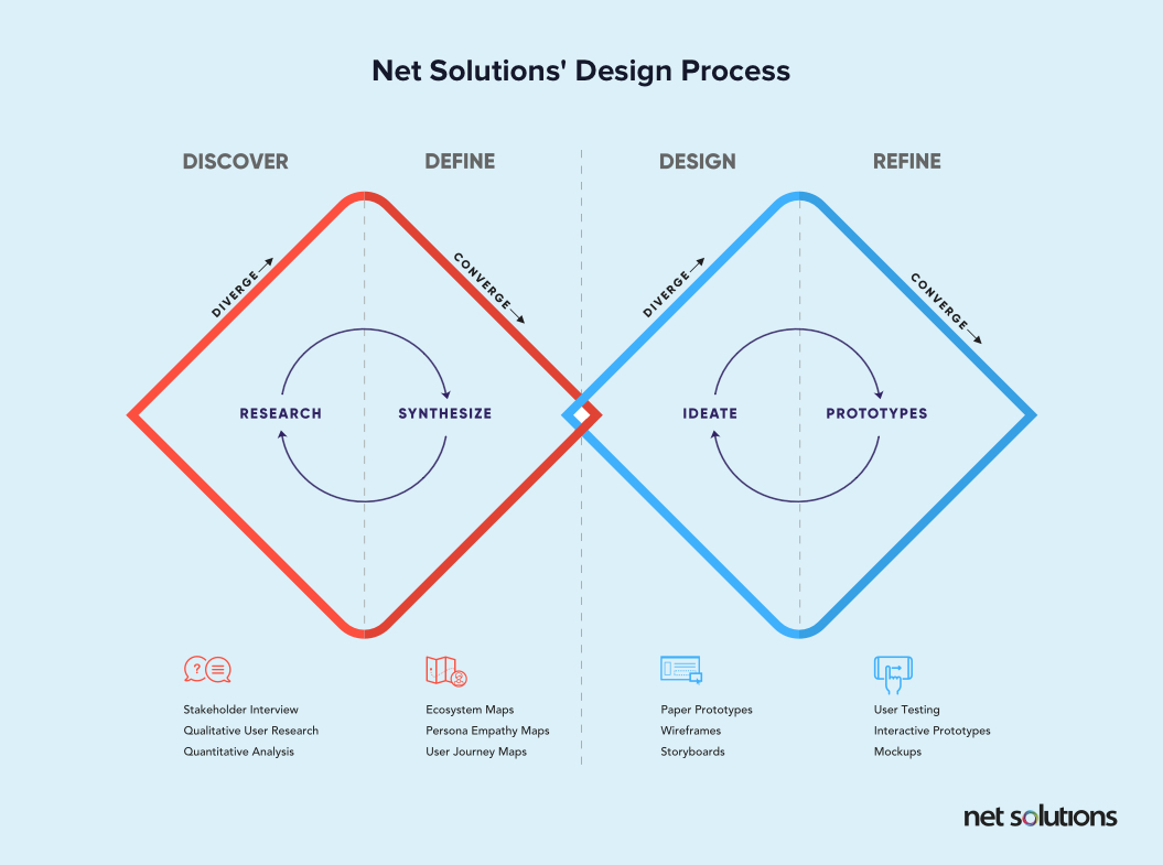 Net Solutions, a ux design agency, design's process