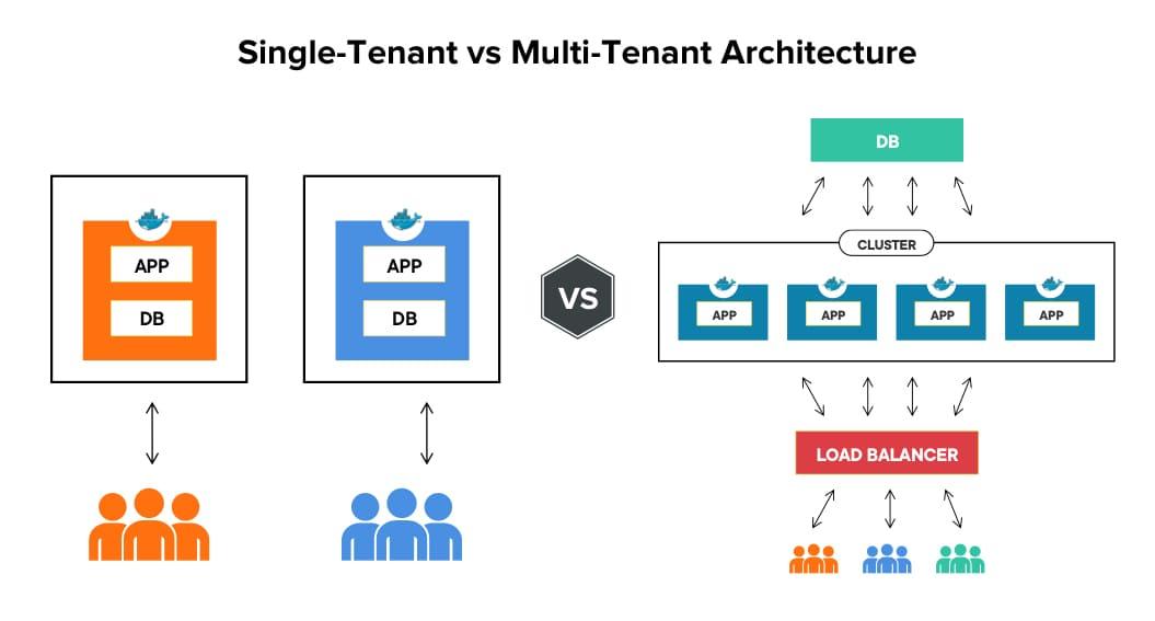 Single-Tenant Vs Multi-Tenant Architecture