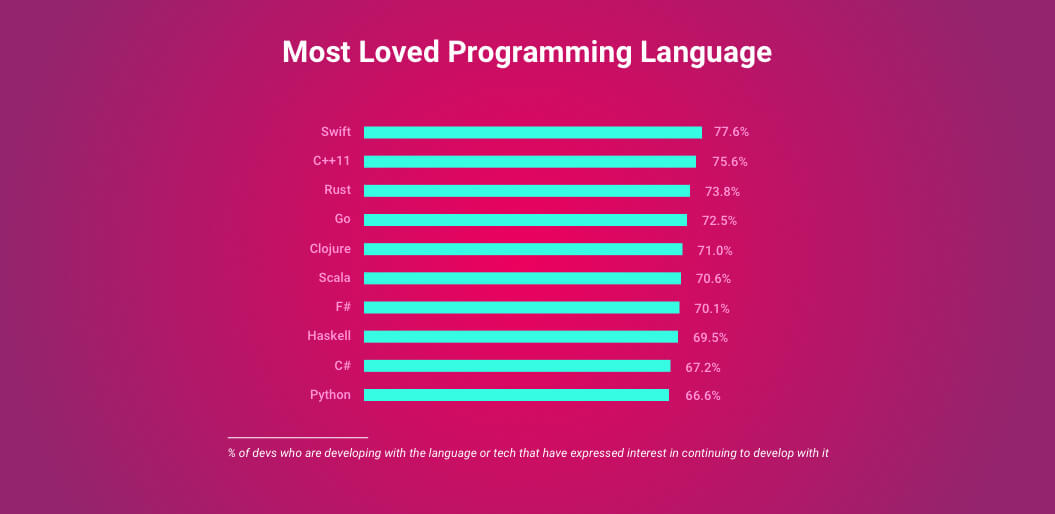 swift-most-loved-language