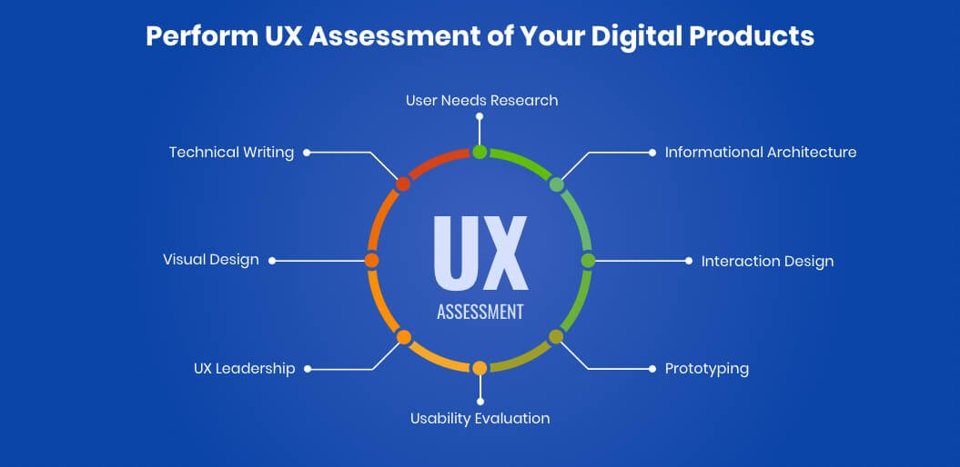 Perform UX Assessment of Your Digital Products