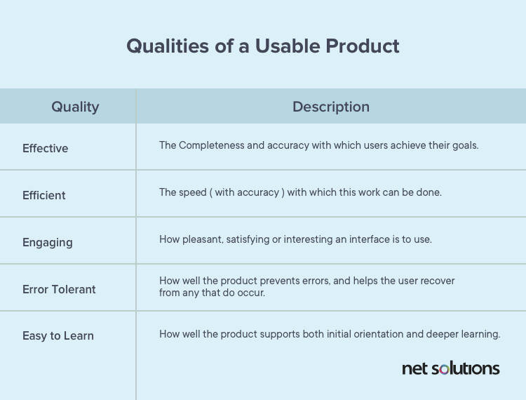 qualities of usable product according to Nielsen