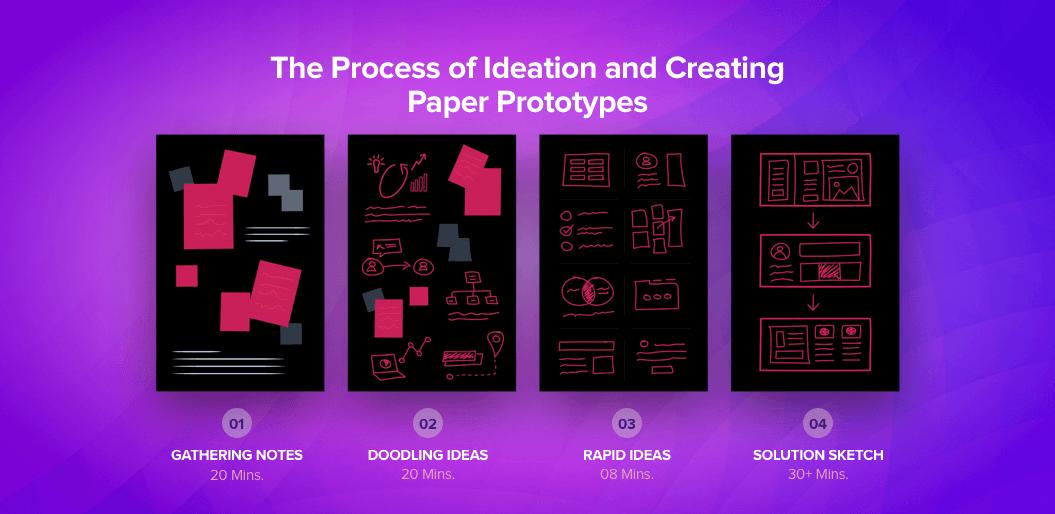 prototype your idea