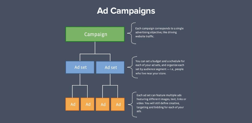 Ad Campaigns in minimum viable product development