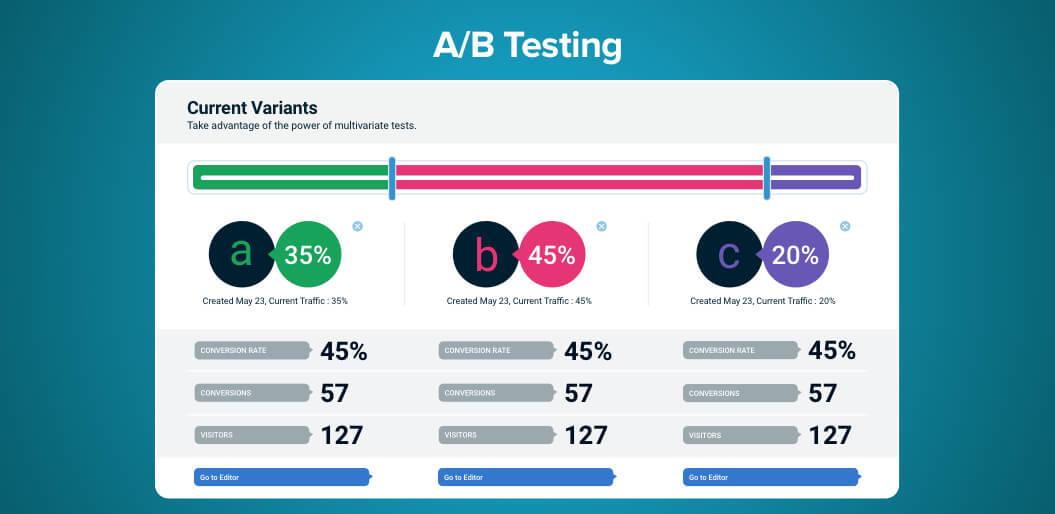 B Testing