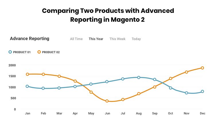 Comparing Two Products with Advanced Reporting in Magento 1 to Magento 2 migration