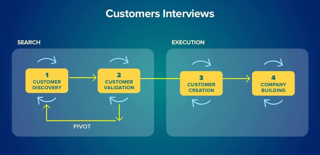 Customer Interviews