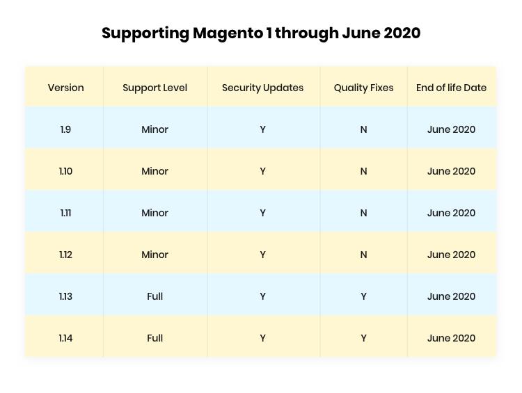 Deadline of migrating to Magento 2