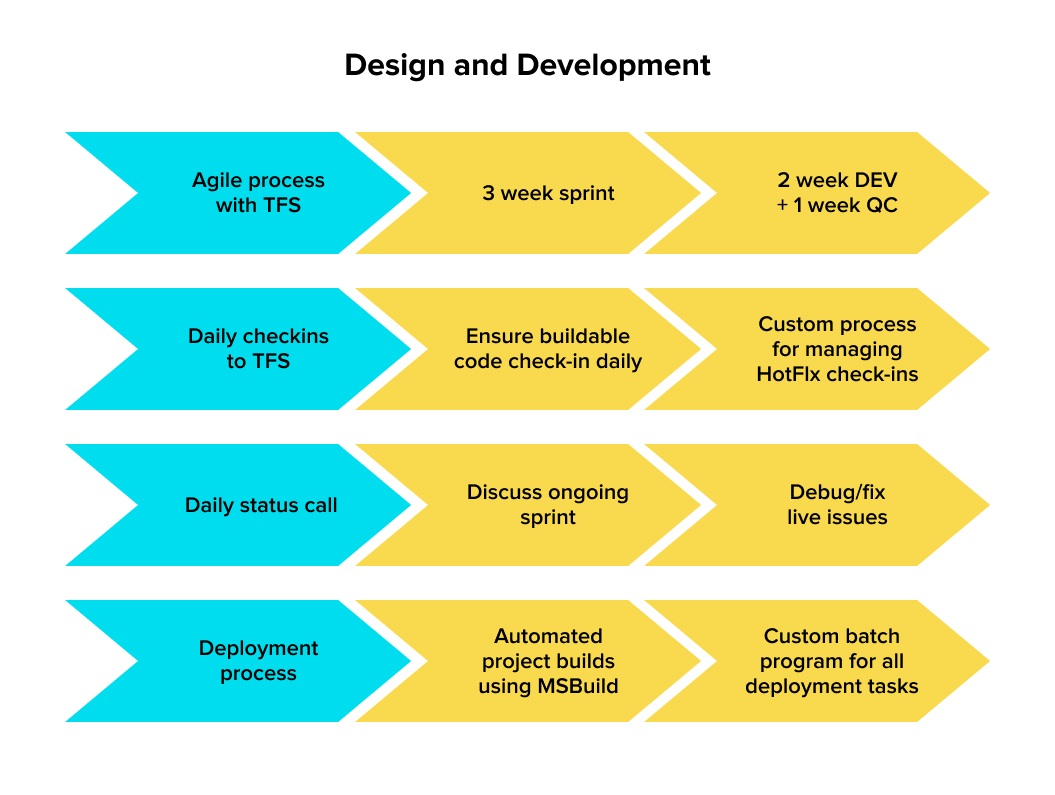 Design and Development