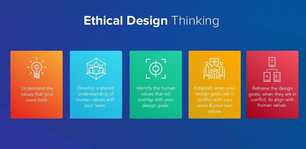 Ethical Design Thinking