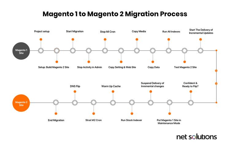 Magento 1 to Magento 2 migration process