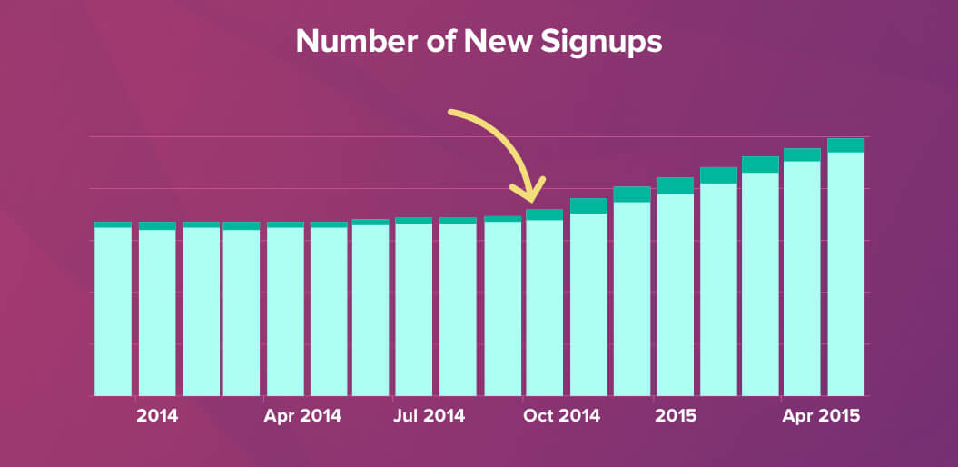 Number of New Signups