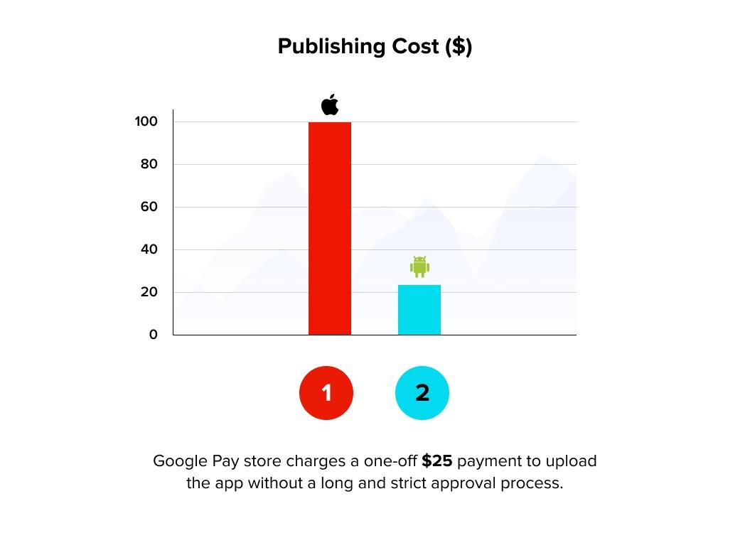 Publishing Cost
