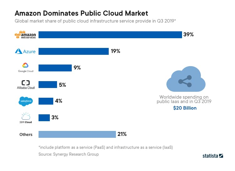 A Statista Report that highlights how Amazon Web Services is winning the cloud computing race