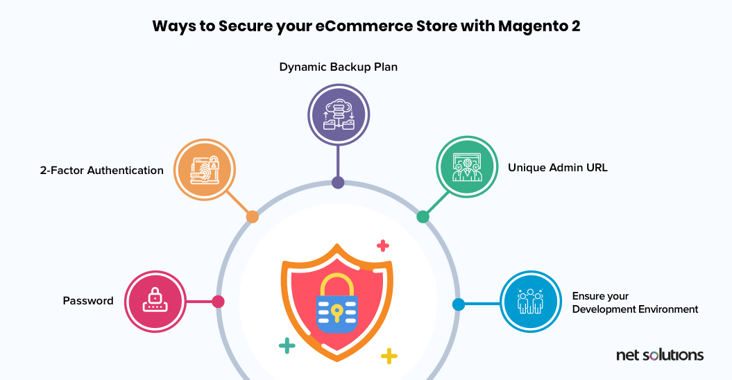 Ways to Secure your eCommerce Store with Magento 2