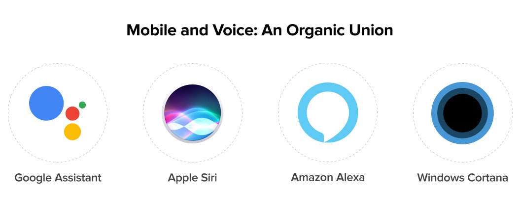 mobile and voice search