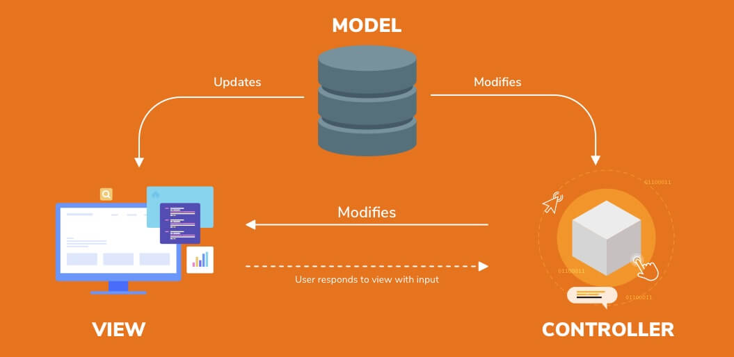 model-View-controller-architecture