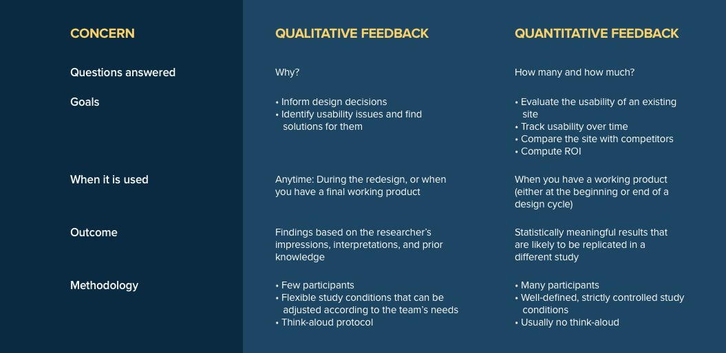qualitative-vs-quantitative Feedback