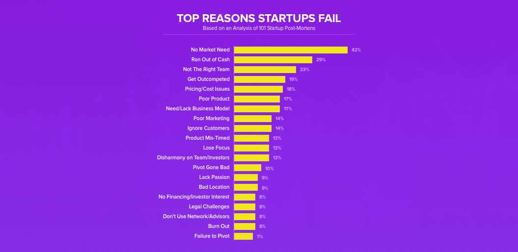 top-reasons-of-startup-failure