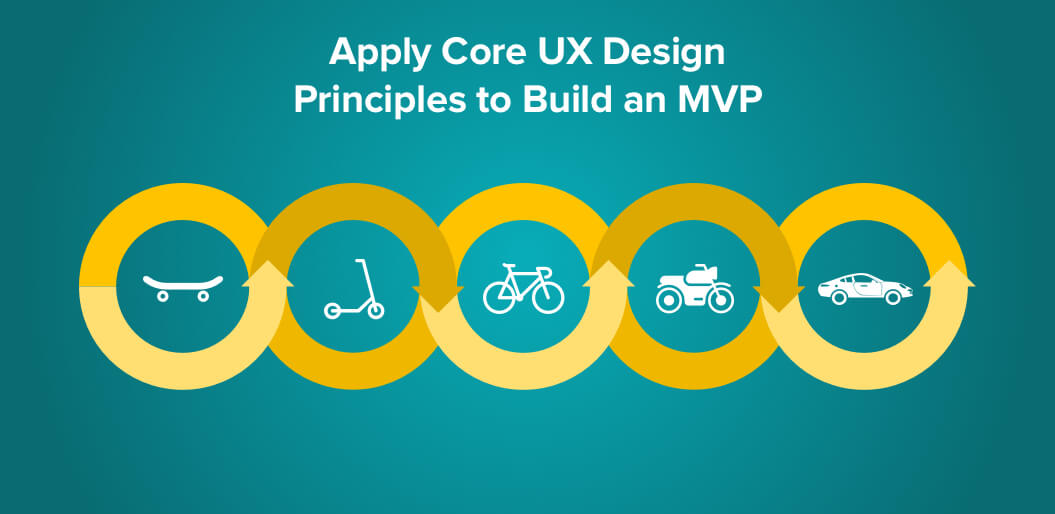 Apply Core UX Design Principles to Build an MVP