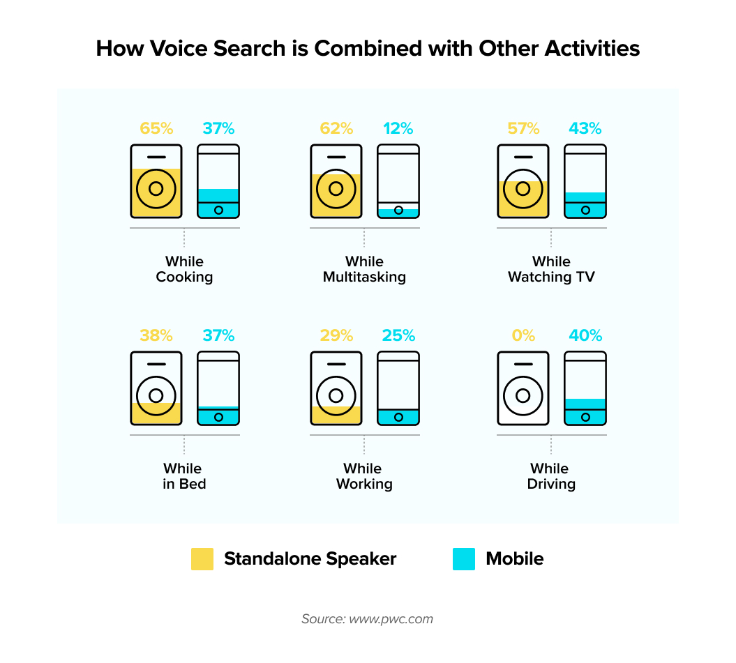 where voice search is being used