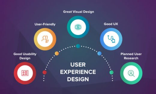 The five elements that create user experience design