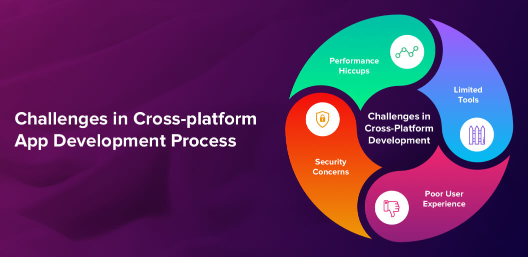 Challenges in Cross-platform App Development Process