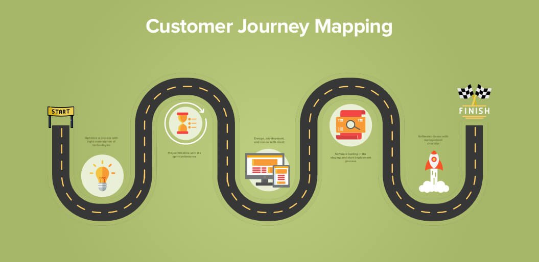 Mapping Journey Customer
