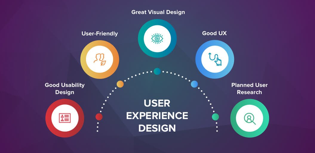 Elements of Good UX Design