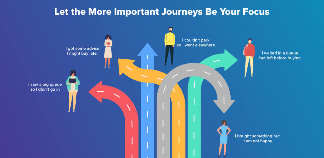 Focus on more important customer journeys