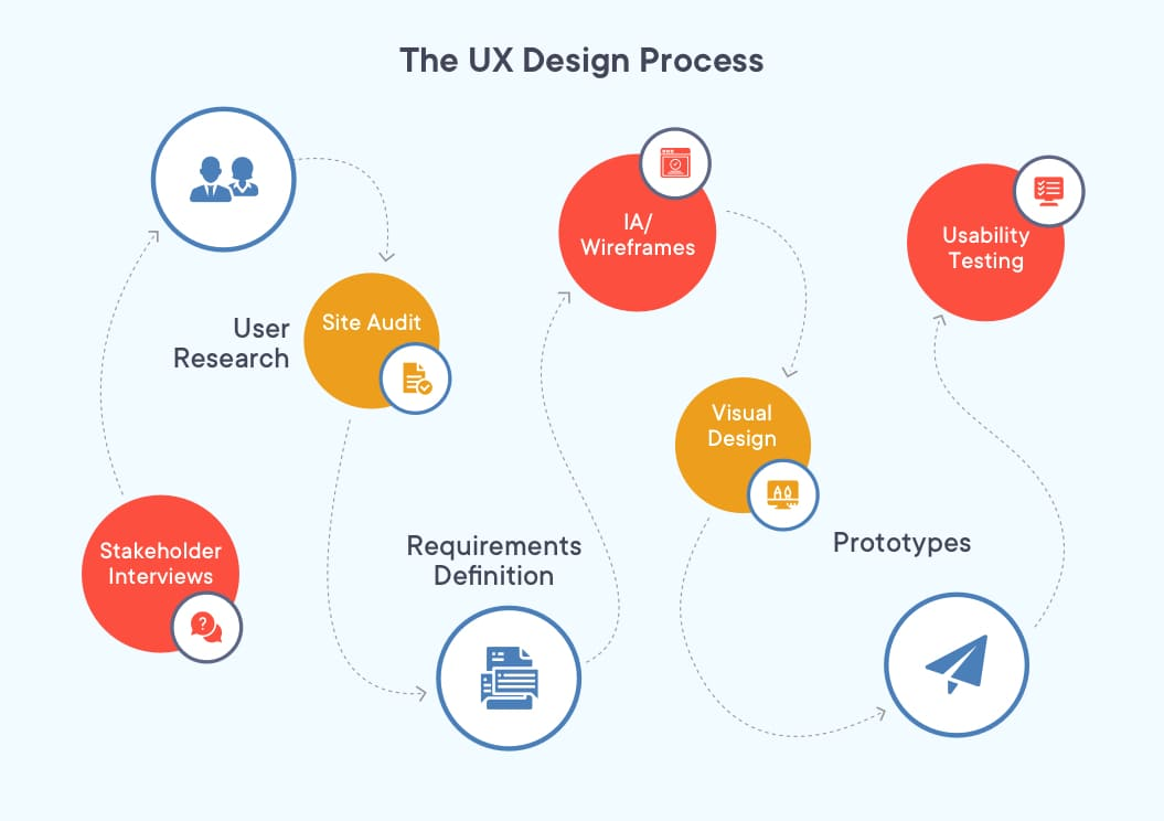 The UX design process of Net Solutions